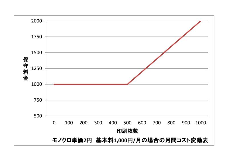 複合機・コピー機のカウンター料金とコストの関係 カウンター料金の例