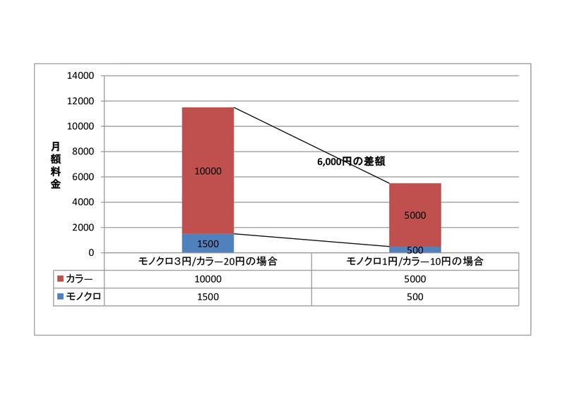 複合機・コピー機のカウンター料金とコストの関係