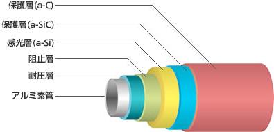 長寿命a-Si感光体ドラムの構造図