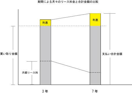 リース期間による費用の比較