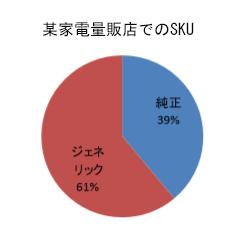 家電量販店SKUグラフ