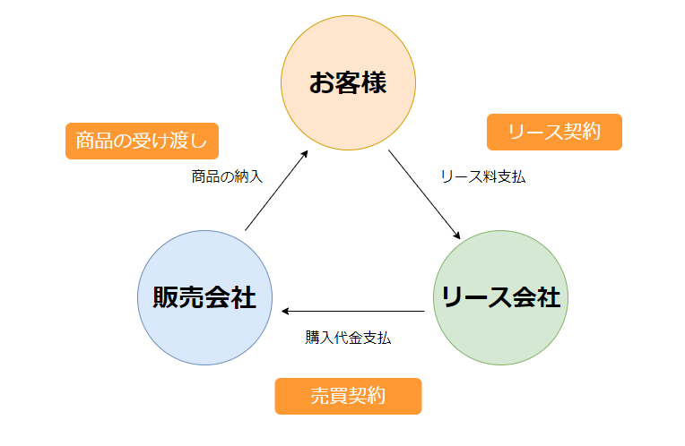 リースの仕組みの画像