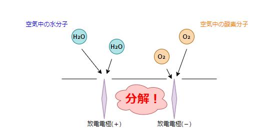 空気中の水と酸素分子を分解している画像