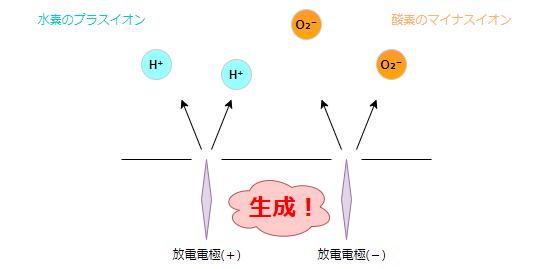 水素と酸素のイオンを生成している画像