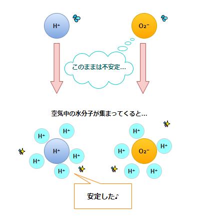 空気中の水分子がイオンの周りに集まる画像