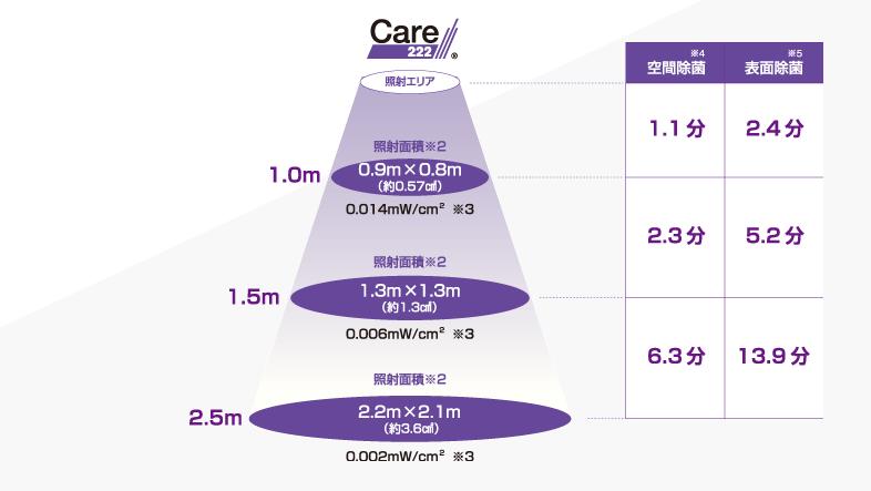 Care222®ウイルス99%抑制にかかる時間